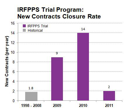 IRFPPS Trial New Contracts Closure Rate
