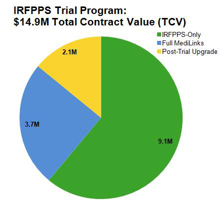 IRFPPS Trial Total Contract Value