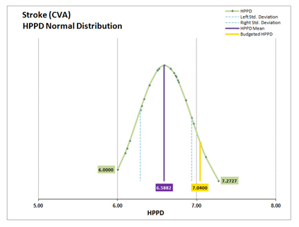 Staffing Grid HPPD Variance Distribution