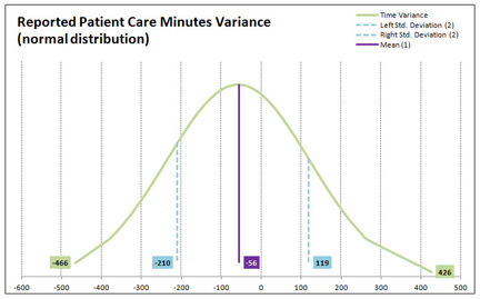 Time Study Reported Time Variance Distribution