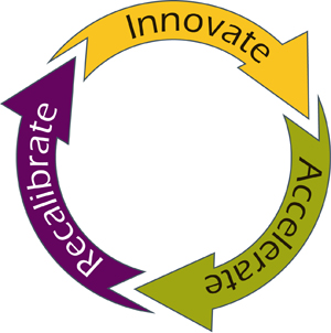 GAIn Aligned Innovation Solution Lifecycle